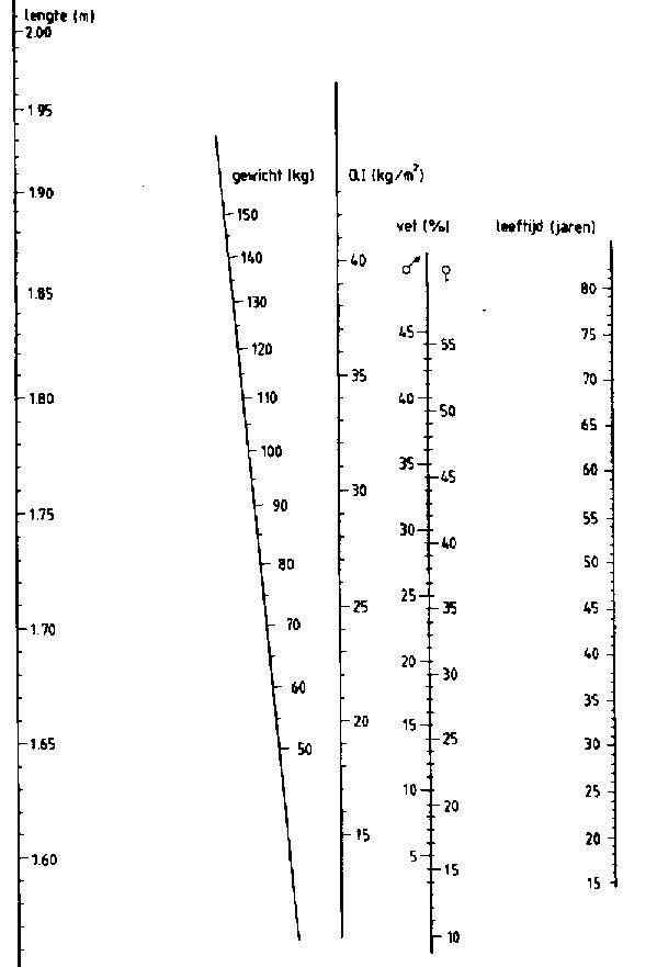 lengte bij gewicht